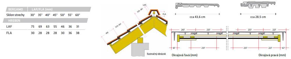 Konštrukčné detaily Roben Bergamo