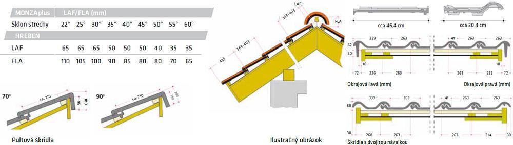 Konštrukčné detaily Roben Monza Plus